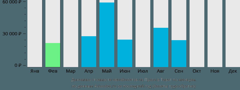 Динамика стоимости авиабилетов из Праги в Тиват по месяцам