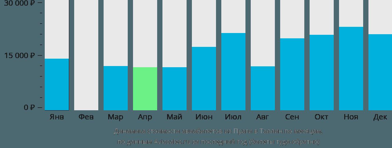 Динамика стоимости авиабилетов из Праги в Таллин по месяцам