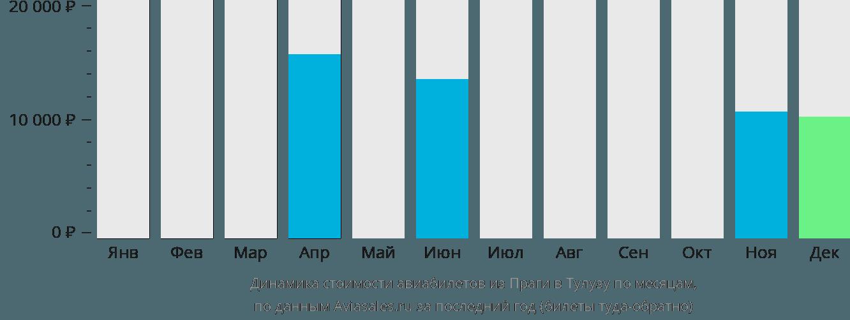 Динамика стоимости авиабилетов из Праги в Тулузу по месяцам