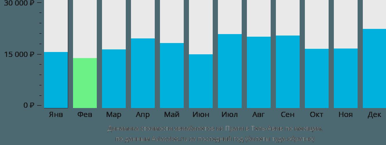 Динамика стоимости авиабилетов из Праги в Тель-Авив по месяцам