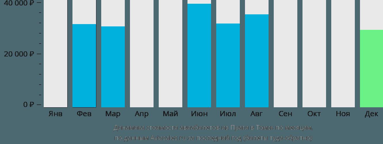 Динамика стоимости авиабилетов из Праги в Томск по месяцам