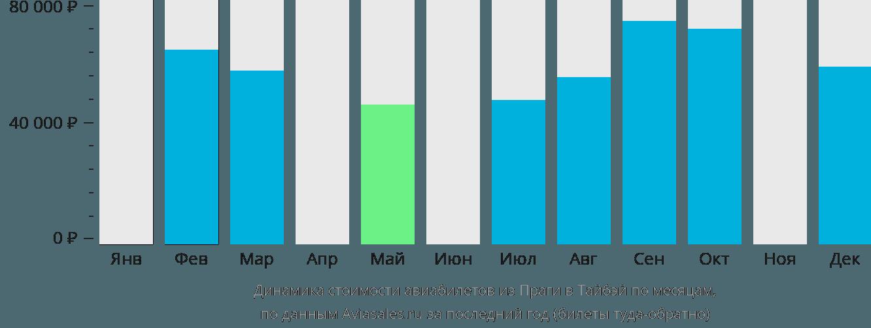 Динамика стоимости авиабилетов из Праги в Тайбэй по месяцам