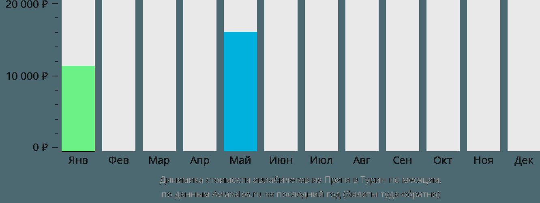 Динамика стоимости авиабилетов из Праги в Турин по месяцам