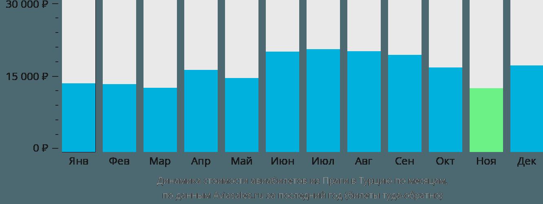 Динамика стоимости авиабилетов из Праги в Турцию по месяцам