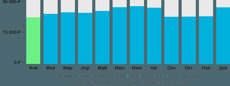Динамика стоимости авиабилетов из Праги в Астану по месяцам