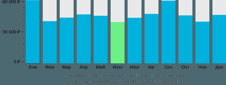 Динамика стоимости авиабилетов из Праги в Токио по месяцам