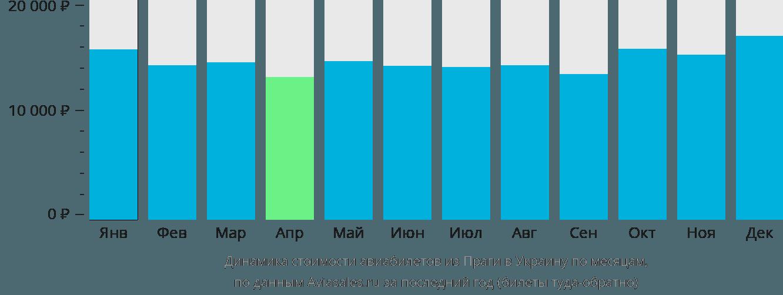 Динамика стоимости авиабилетов из Праги в Украину по месяцам