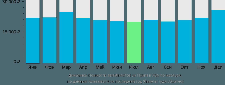 Динамика стоимости авиабилетов из Праги в Уфу по месяцам