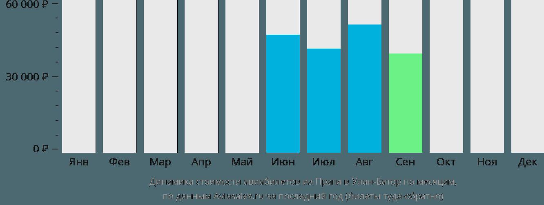 Динамика стоимости авиабилетов из Праги в Улан-Батор по месяцам