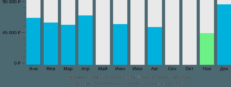 Динамика стоимости авиабилетов из Праги на Самуи по месяцам