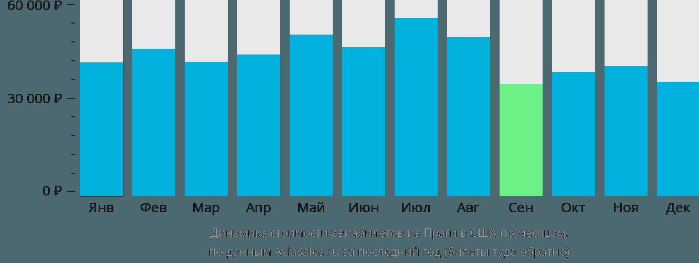 Динамика стоимости авиабилетов из Праги в США по месяцам