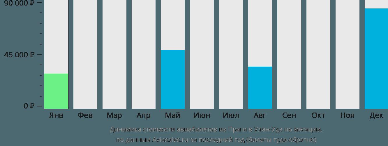 Динамика стоимости авиабилетов из Праги в Улан-Удэ по месяцам