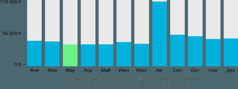 Динамика стоимости авиабилетов из Праги в Узбекистан по месяцам