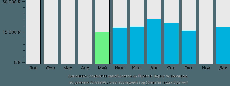 Динамика стоимости авиабилетов из Праги в Варну по месяцам
