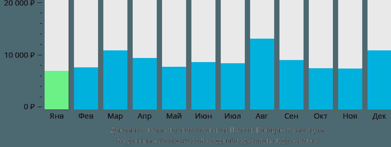 Динамика стоимости авиабилетов из Праги в Венецию по месяцам