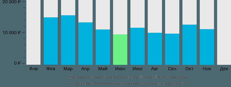Динамика стоимости авиабилетов из Праги в Вену по месяцам