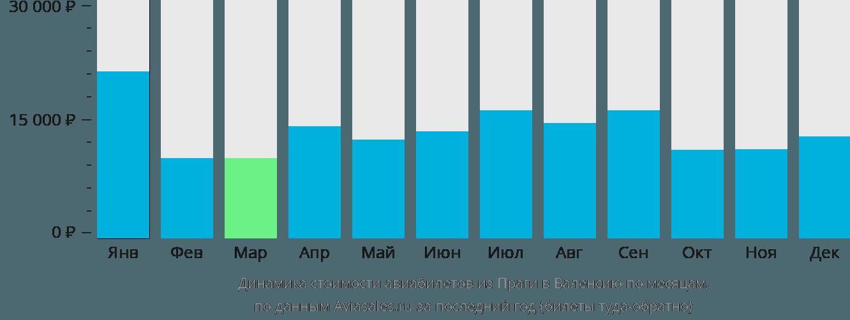 Динамика стоимости авиабилетов из Праги в Валенсию по месяцам