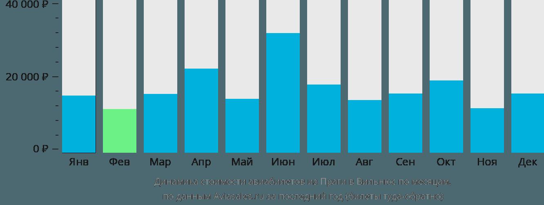 Динамика стоимости авиабилетов из Праги в Вильнюс по месяцам