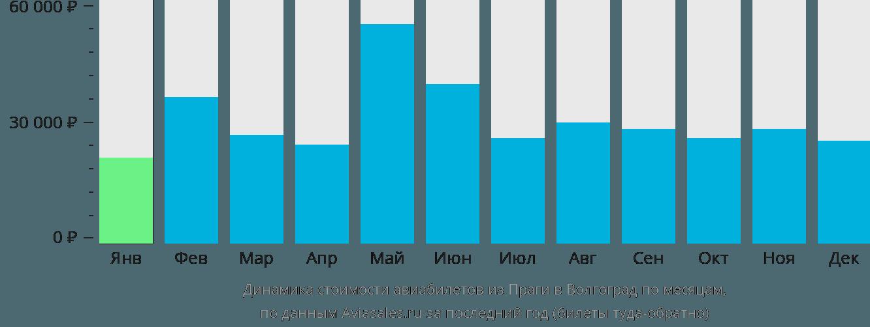 Динамика стоимости авиабилетов из Праги в Волгоград по месяцам