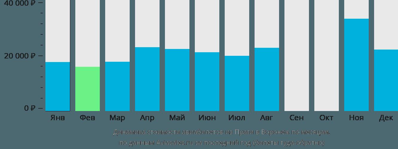 Динамика стоимости авиабилетов из Праги в Воронеж по месяцам