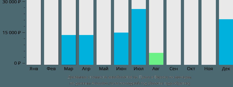Динамика стоимости авиабилетов из Праги в Верону по месяцам
