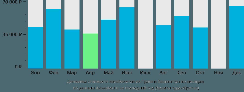 Динамика стоимости авиабилетов из Праги в Вашингтон по месяцам