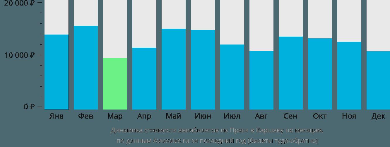 Динамика стоимости авиабилетов из Праги в Варшаву по месяцам
