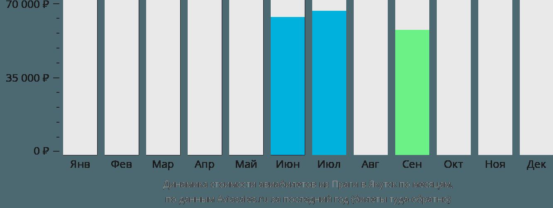 Динамика стоимости авиабилетов из Праги в Якутск по месяцам