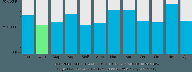 Динамика стоимости авиабилетов из Праги в Торонто по месяцам