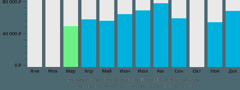 Динамика стоимости авиабилетов из Праги в Ванкувер по месяцам