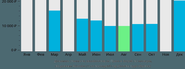 Динамика стоимости авиабилетов из Праги в Загреб по месяцам