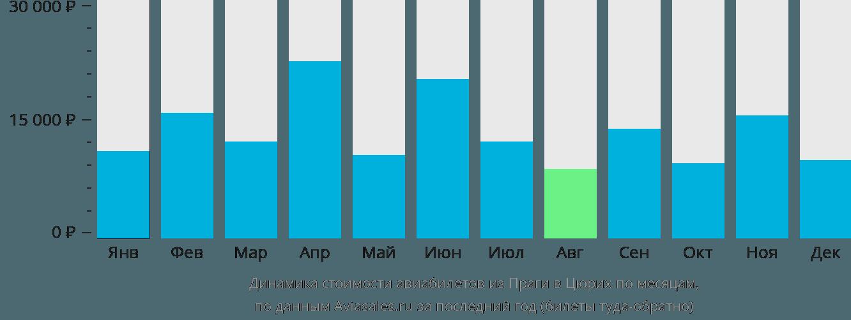 Динамика стоимости авиабилетов из Праги в Цюрих по месяцам