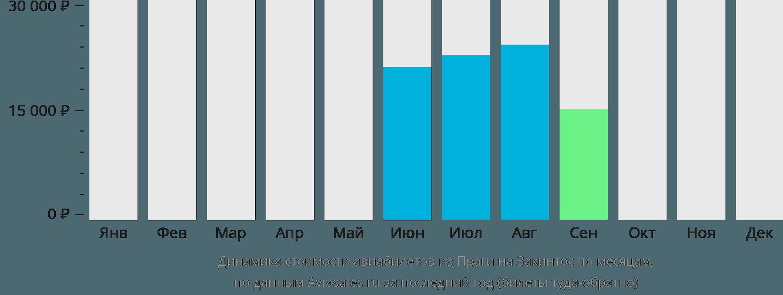 Динамика стоимости авиабилетов из Праги на Закинтос по месяцам
