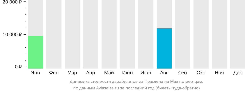 Динамика стоимости авиабилетов из Праслена на Маэ по месяцам