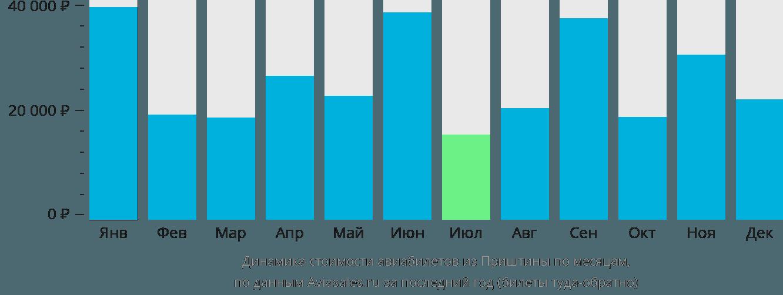 Динамика стоимости авиабилетов из Приштины по месяцам