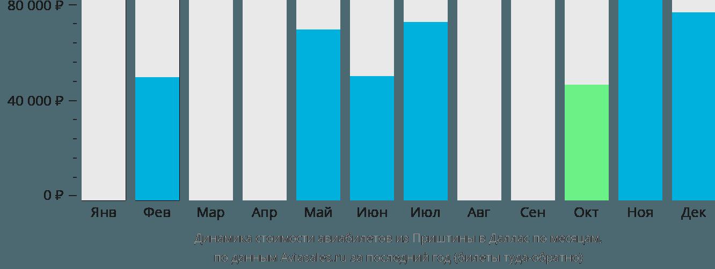 Динамика стоимости авиабилетов из Приштины в Даллас по месяцам