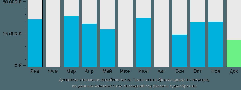Динамика стоимости авиабилетов из Приштины в Дюссельдорф по месяцам