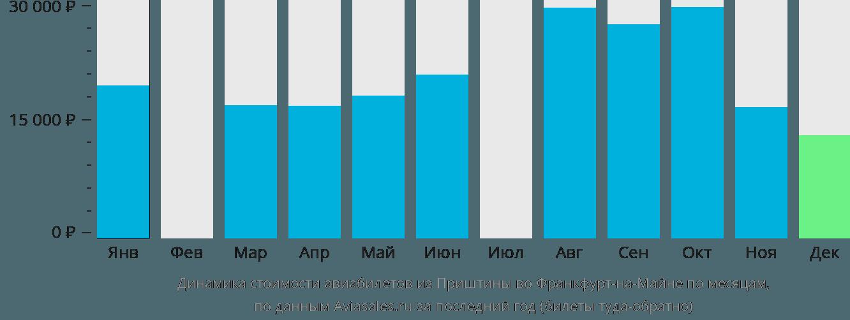 Динамика стоимости авиабилетов из Приштины во Франкфурт-на-Майне по месяцам