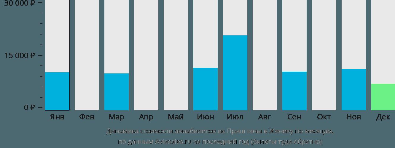 Динамика стоимости авиабилетов из Приштины в Женеву по месяцам
