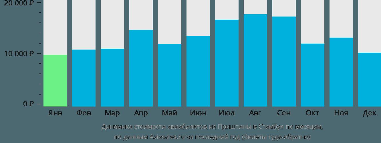 Динамика стоимости авиабилетов из Приштины в Стамбул по месяцам