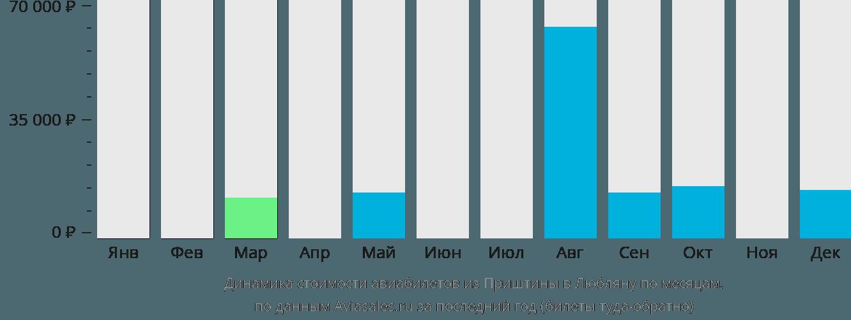 Динамика стоимости авиабилетов из Приштины в Любляну по месяцам