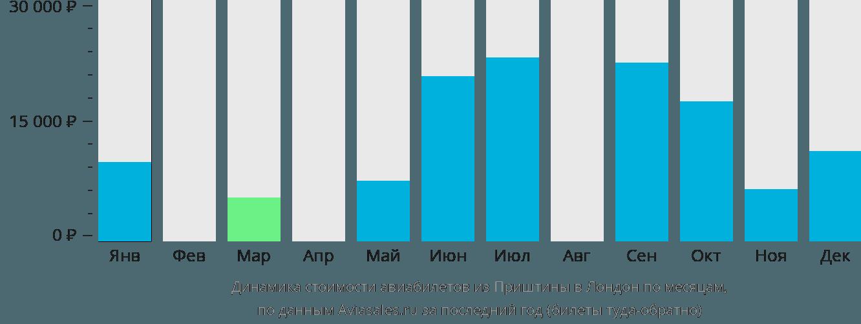 Динамика стоимости авиабилетов из Приштины в Лондон по месяцам