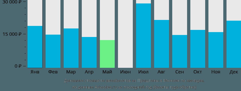 Динамика стоимости авиабилетов из Приштины в Мюнхен по месяцам