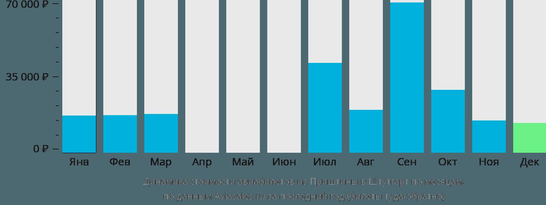 Динамика стоимости авиабилетов из Приштины в Штутгарт по месяцам