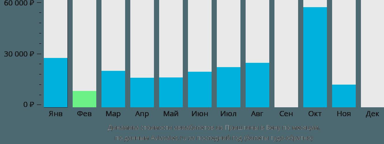Динамика стоимости авиабилетов из Приштины в Вену по месяцам