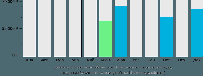 Динамика стоимости авиабилетов из Приштины в Торонто по месяцам