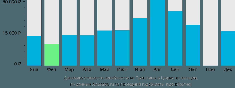 Динамика стоимости авиабилетов из Приштины в Цюрих по месяцам