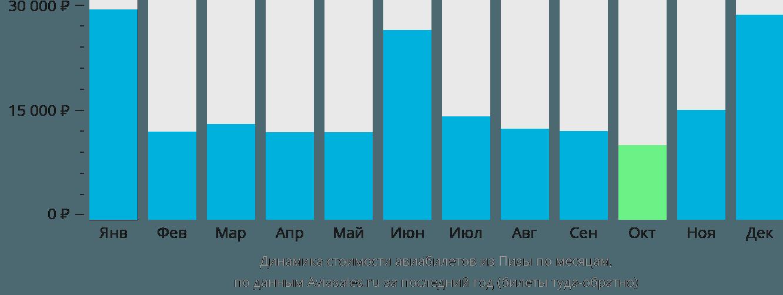 Динамика стоимости авиабилетов из Пизы по месяцам