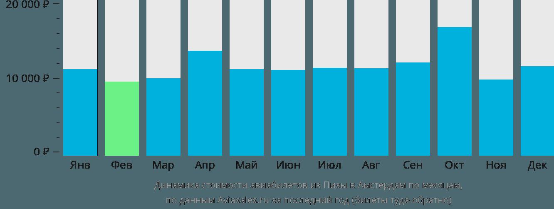Динамика стоимости авиабилетов из Пизы в Амстердам по месяцам