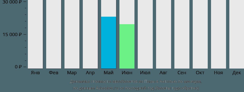 Динамика стоимости авиабилетов из Пизы в Анталью по месяцам